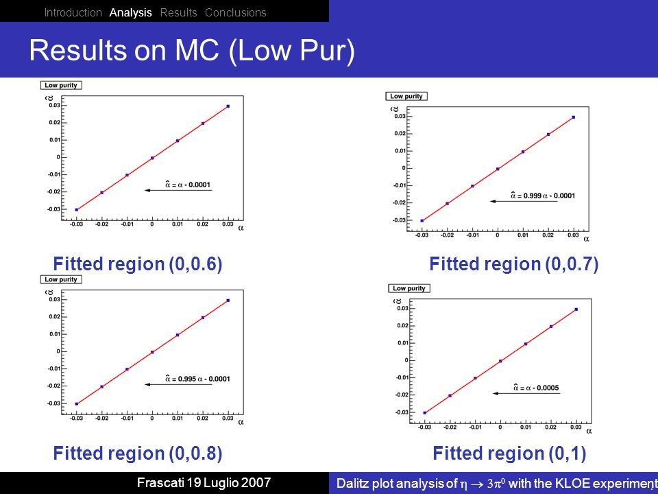 Introduction Analysis Results Conclusions Dalitz plot analysis of with the KLOE experiment Frascati 19 Luglio 2007 Results on MC (Low Pur) Fitted region (0,0.6) Fitted region (0,1) Fitted region (0,0.7) Fitted region (0,0.8)