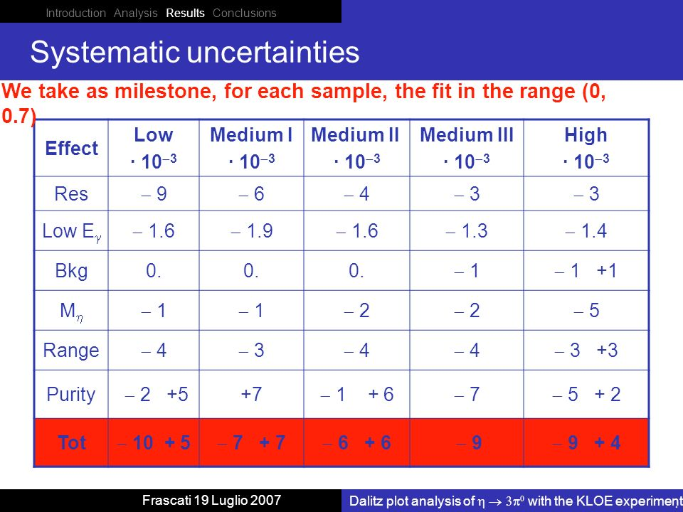 Introduction Analysis Results Conclusions Dalitz plot analysis of with the KLOE experiment Frascati 19 Luglio 2007 Systematic uncertainties Effect Low