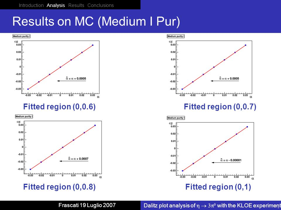 Introduction Analysis Results Conclusions Dalitz plot analysis of with the KLOE experiment Frascati 19 Luglio 2007 Results on MC (Medium I Pur) Fitted region (0,0.6) Fitted region (0,1) Fitted region (0,0.7) Fitted region (0,0.8)