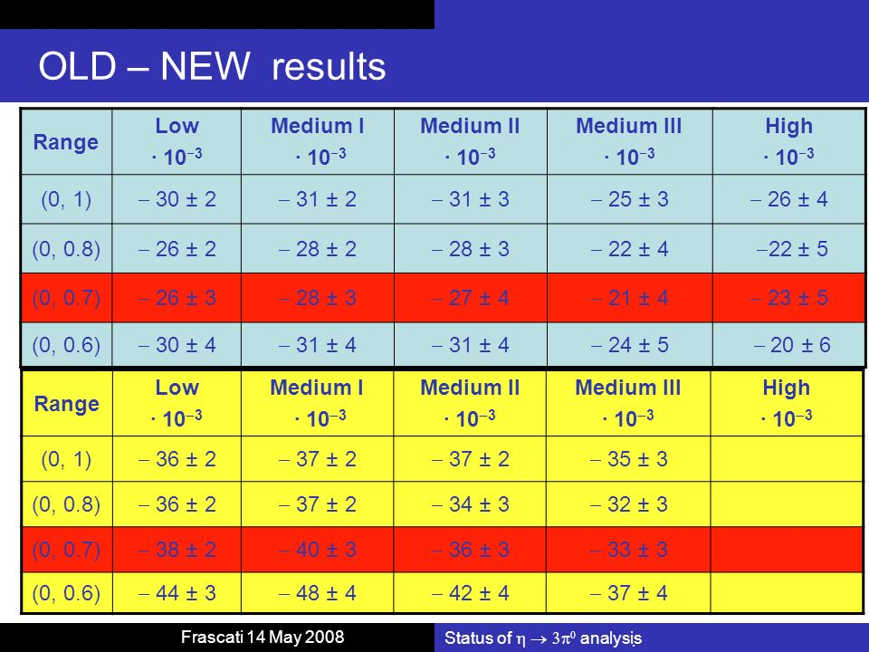 Status of analysis Frascati 14 May 2008 OLD – NEW results Range Low · 10 3 Medium I · 10 3 Medium II · 10 3 Medium III · 10 3 High · 10 3 (0, 1) 30 ± 2 31 ± 2 31 ± 3 25 ± 3 26 ± 4 (0, 0.8) 26 ± 2 28 ± 2 28 ± 3 22 ± 4 22 ± 5 (0, 0.7) 26 ± 3 28 ± 3 27 ± 4 21 ± 4 23 ± 5 (0, 0.6) 30 ± 4 31 ± 4 24 ± 5 20 ± 6 Range Low · 10 3 Medium I · 10 3 Medium II · 10 3 Medium III · 10 3 High · 10 3 (0, 1) 36 ± 2 37 ± 2 35 ± 3 (0, 0.8) 36 ± 2 37 ± 2 34 ± 3 32 ± 3 (0, 0.7) 38 ± 2 40 ± 3 36 ± 3 33 ± 3 (0, 0.6) 44 ± 3 48 ± 4 42 ± 4 37 ± 4