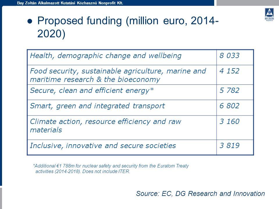 Bay Zoltán Alkalmazott Kutatási Közhasznú Nonprofit Kft. Proposed funding (million euro, 2014- 2020) Health, demographic change and wellbeing8 033 Foo