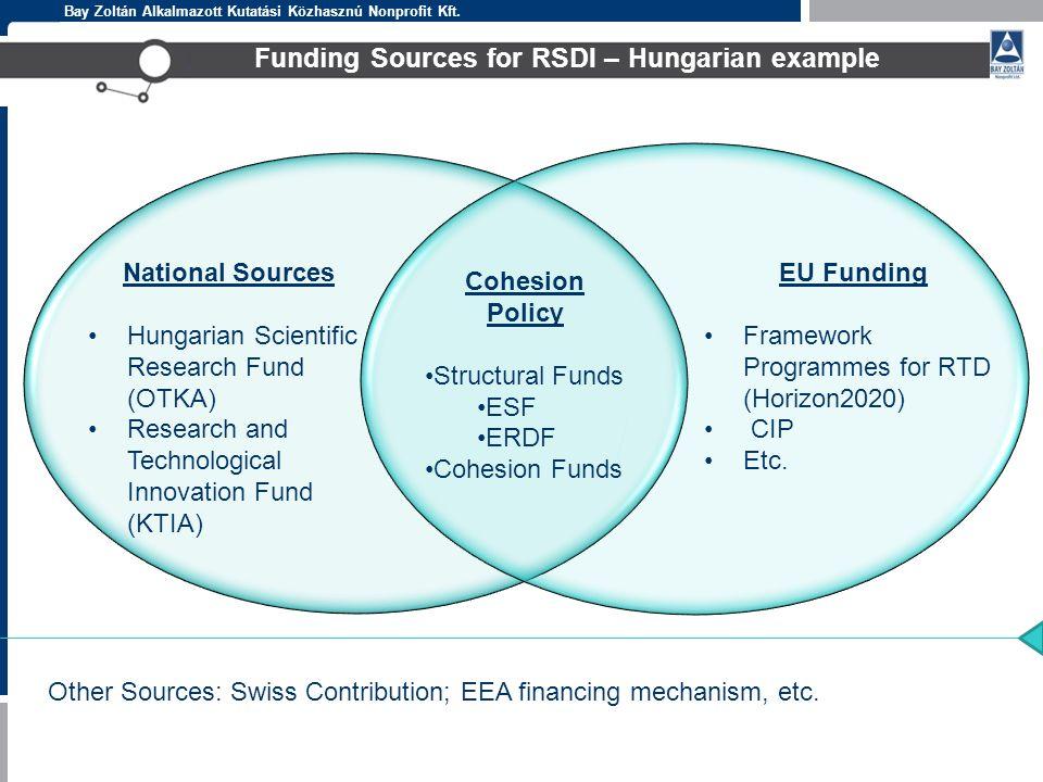 Bay Zoltán Alkalmazott Kutatási Közhasznú Nonprofit Kft. Funding Sources for RSDI – Hungarian example National Sources Hungarian Scientific Research F
