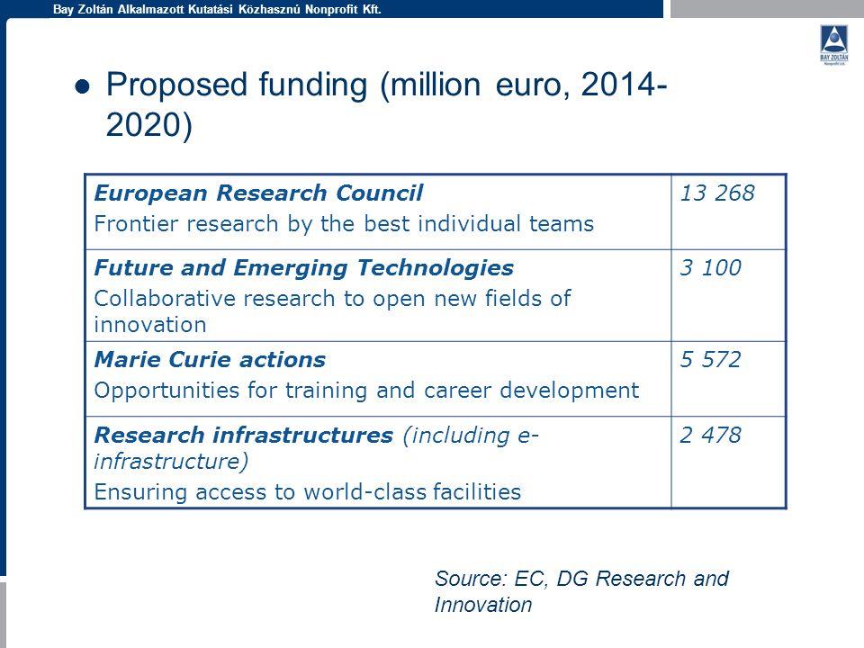 Bay Zoltán Alkalmazott Kutatási Közhasznú Nonprofit Kft. Proposed funding (million euro, 2014- 2020) European Research Council Frontier research by th