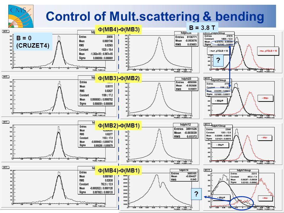 8 Control of Mult.scattering & bending B = 0 (CRUZET4) B = 3.8 T .