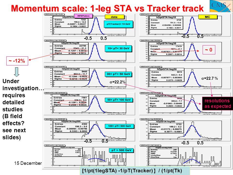 15 December 2008Pd meeting10 Momentum scale: 1-leg STA vs Tracker track [1/pt(1legSTA) -1/pT(Tracker) ] / (1/pt(Tk) ~ 0 ~ -12% -0.50.5 -0.5 Under investigation… requires detailed studies (B field effects.