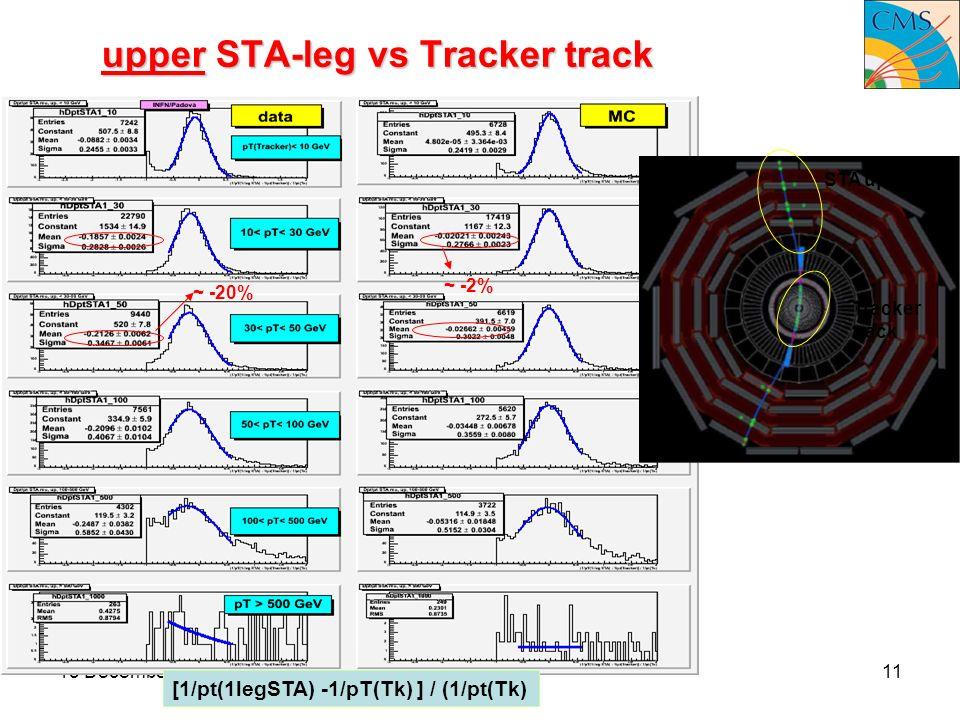15 December 2008Pd meeting11 upper STA-leg vs Tracker track STA upper leg Tracker track [1/pt(1legSTA) -1/pT(Tk) ] / (1/pt(Tk) ~ -20% ~ -2%