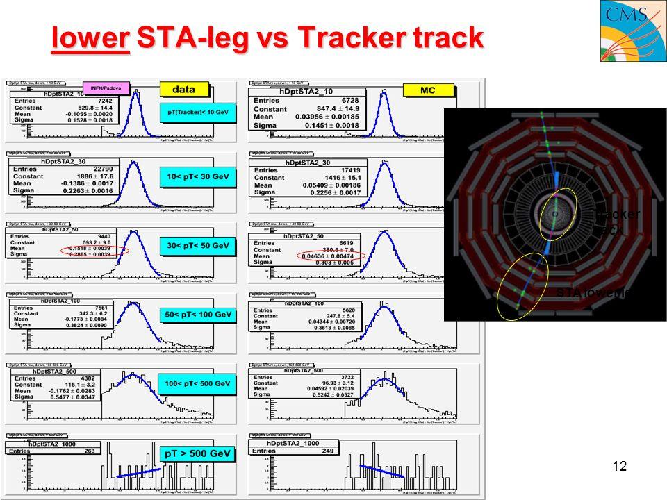 15 December 2008Pd meeting12 lower STA-leg vs Tracker track STA lower leg Tracker track