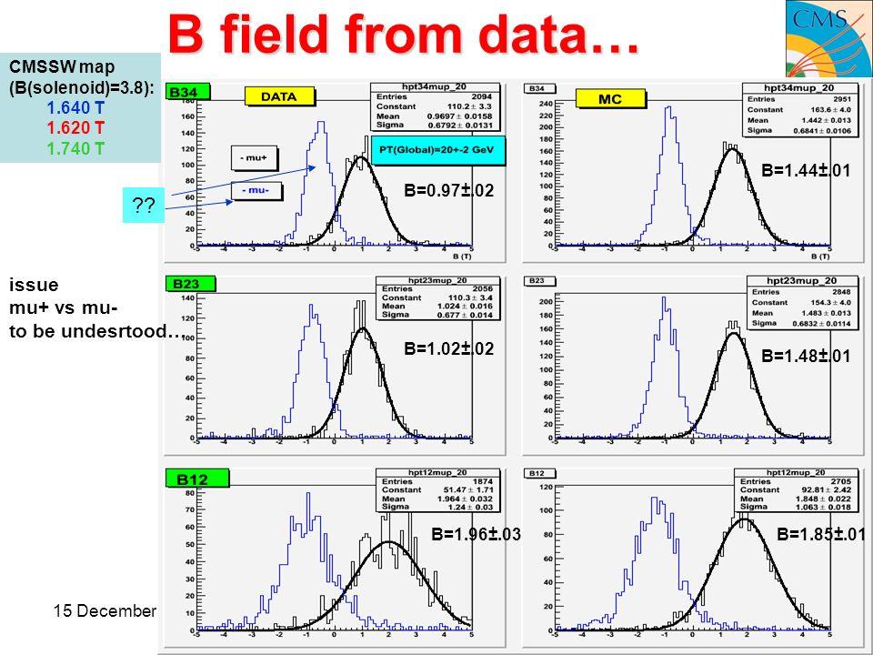 15 December 2008Pd meeting20 B field from data… ?? CMSSW map (B(solenoid)=3.8): 1.640 T 1.620 T 1.740 T B=1.44±.01 B=1.85±.01 B=1.48±.01 B=0.97±.02 B=