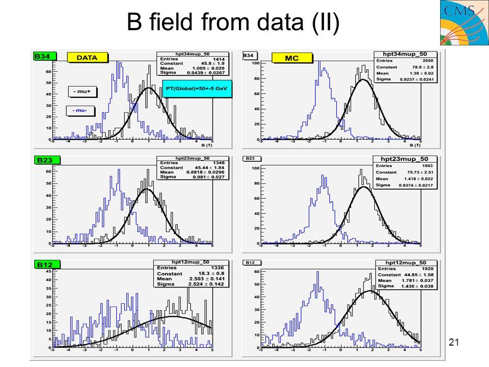 15 December 2008Pd meeting21 B field from data (II)