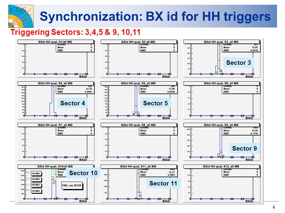 4 Synchronization: BX id for HH triggers Triggering Sectors: 3,4,5 & 9, 10,11 Sector 11 Sector 10 Sector 3 Sector 4Sector 5 Sector 9