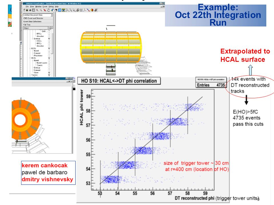 3 Example: Oct 22th Integration Run Extrapolated to HCAL surface