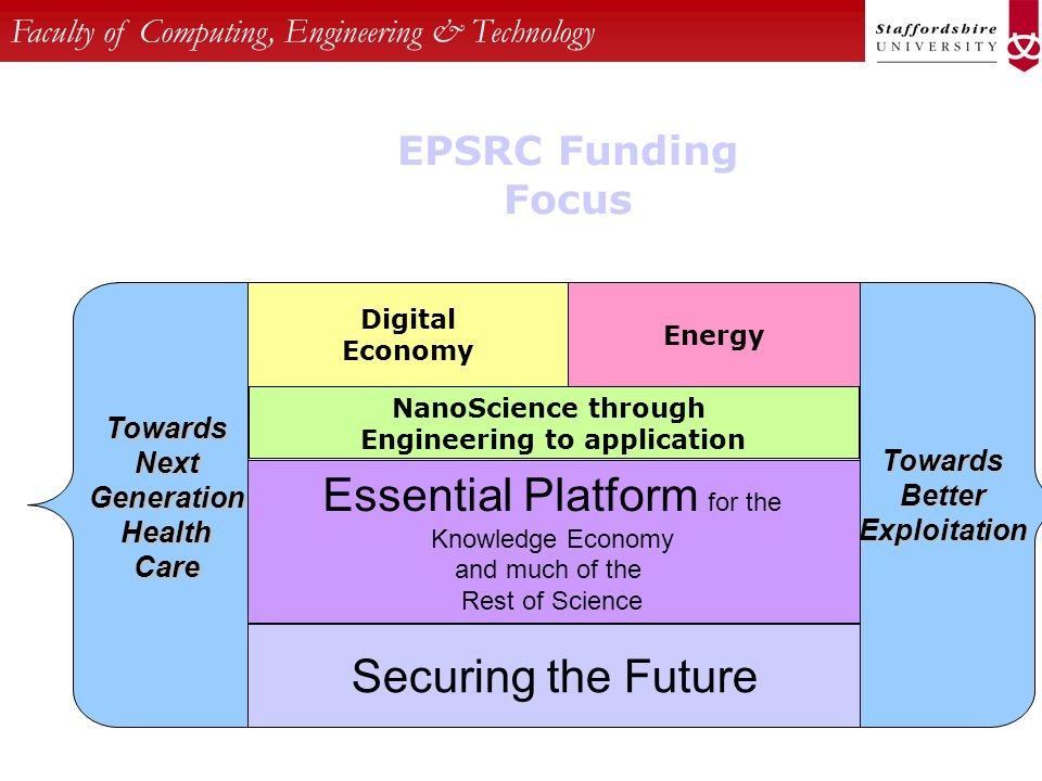 Faculty of Computing, Engineering & Technology EPSRC Funding Focus Essential Platform for the Knowledge Economy and much of the Rest of Science Securi