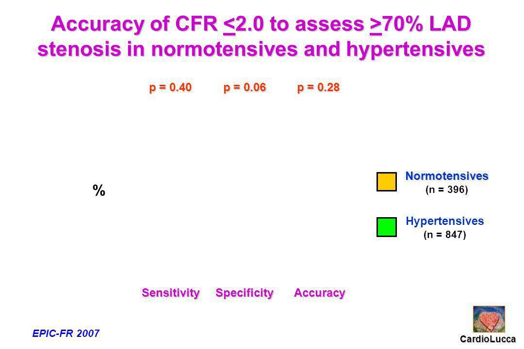 % SensitivitySpecificityAccuracy Normotensives (n = 396) Hypertensives (n = 847) p = 0.06 p = 0.40 p = 0.28 Accuracy of CFR 70% LAD stenosis in normotensives and hypertensives CardioLucca EPIC-FR 2007