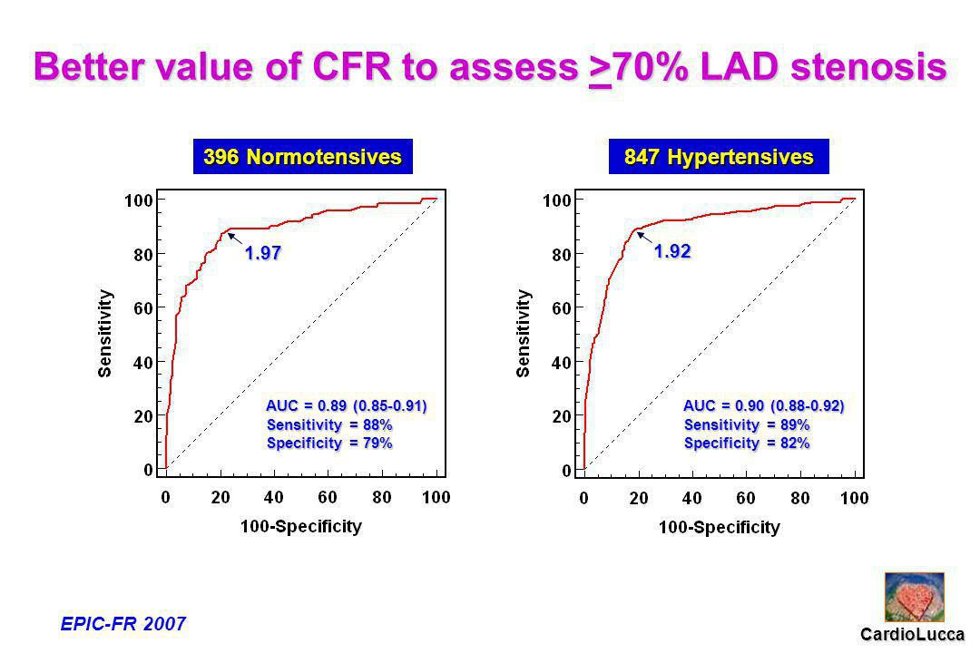 Better value of CFR to assess >70% LAD stenosis 2.00 1.92 EPIC-FR 2007 CardioLucca 1.92 1.97 AUC = 0.90 (0.88-0.92) Sensitivity = 89% Specificity = 82% AUC = 0.89 (0.85-0.91) Sensitivity = 88% Specificity = 79% 396 Normotensives 847 Hypertensives
