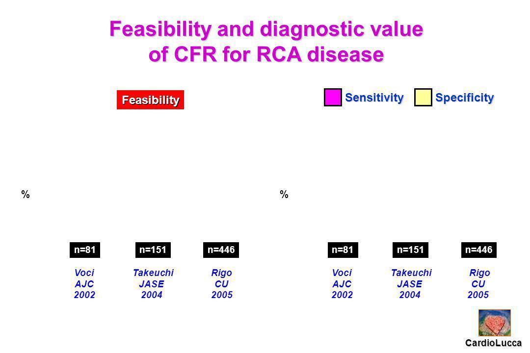 Rigo CU 2005 Takeuchi JASE 2004 Voci AJC 2002 % n=151n=446n=81 Feasibility and diagnostic value of CFR for RCA disease SensitivitySpecificity Rigo CU 2005 Takeuchi JASE 2004 Voci AJC 2002 % n=151n=446n=81 Feasibility CardioLucca