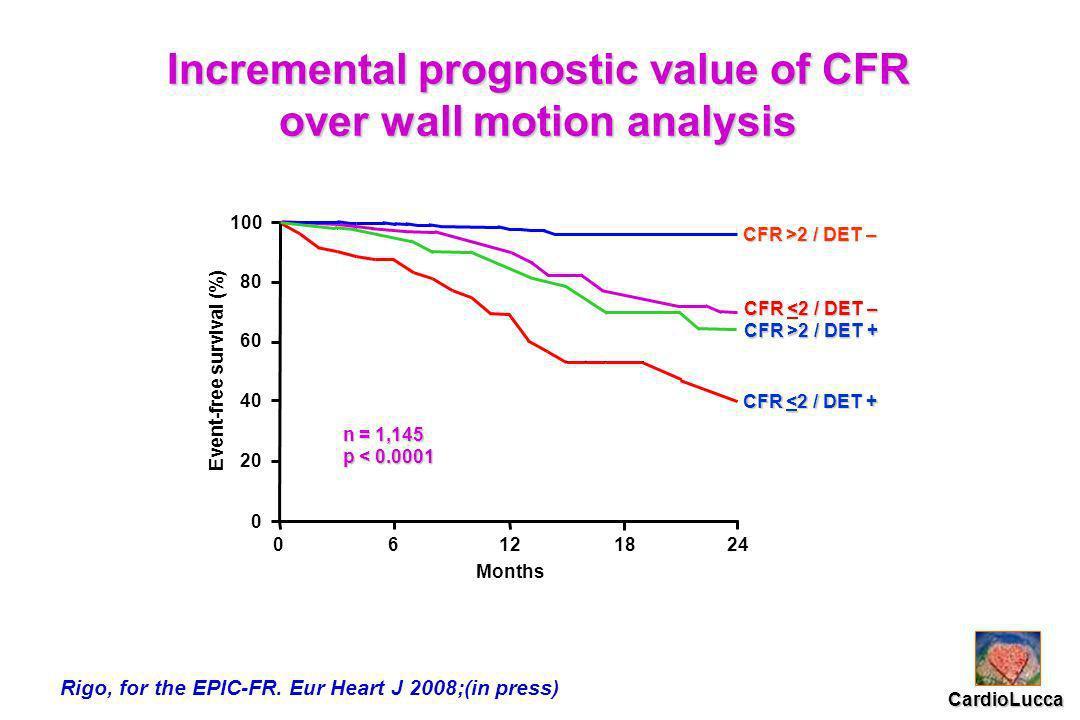 01224 0 20 40 60 80 100 Months Event-free survival (%) 618 CFR >2 / DET – CFR <2 / DET – CFR >2 / DET + CFR <2 / DET + n = 1,145 p < 0.0001 CardioLucca Incremental prognostic value of CFR over wall motion analysis Rigo, for the EPIC-FR.