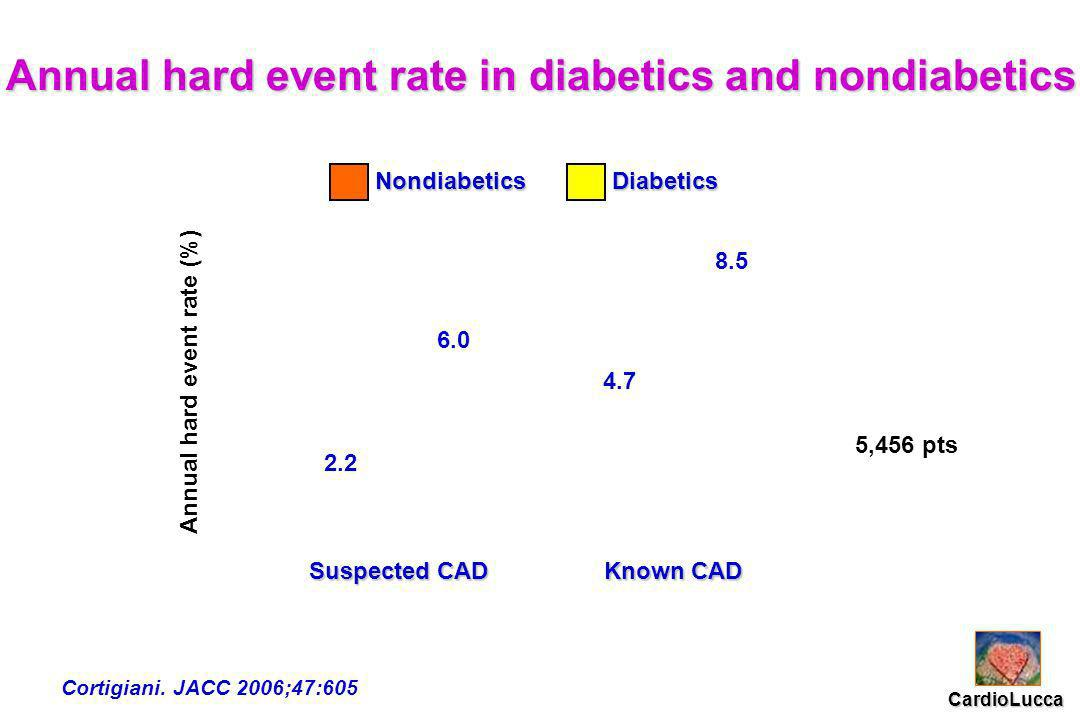 Annual hard event rate (%) Suspected CAD Suspected CAD Known CAD 6.0 8.5 4.7 2.2 Nondiabetics NondiabeticsDiabetics Annual hard event rate in diabetic
