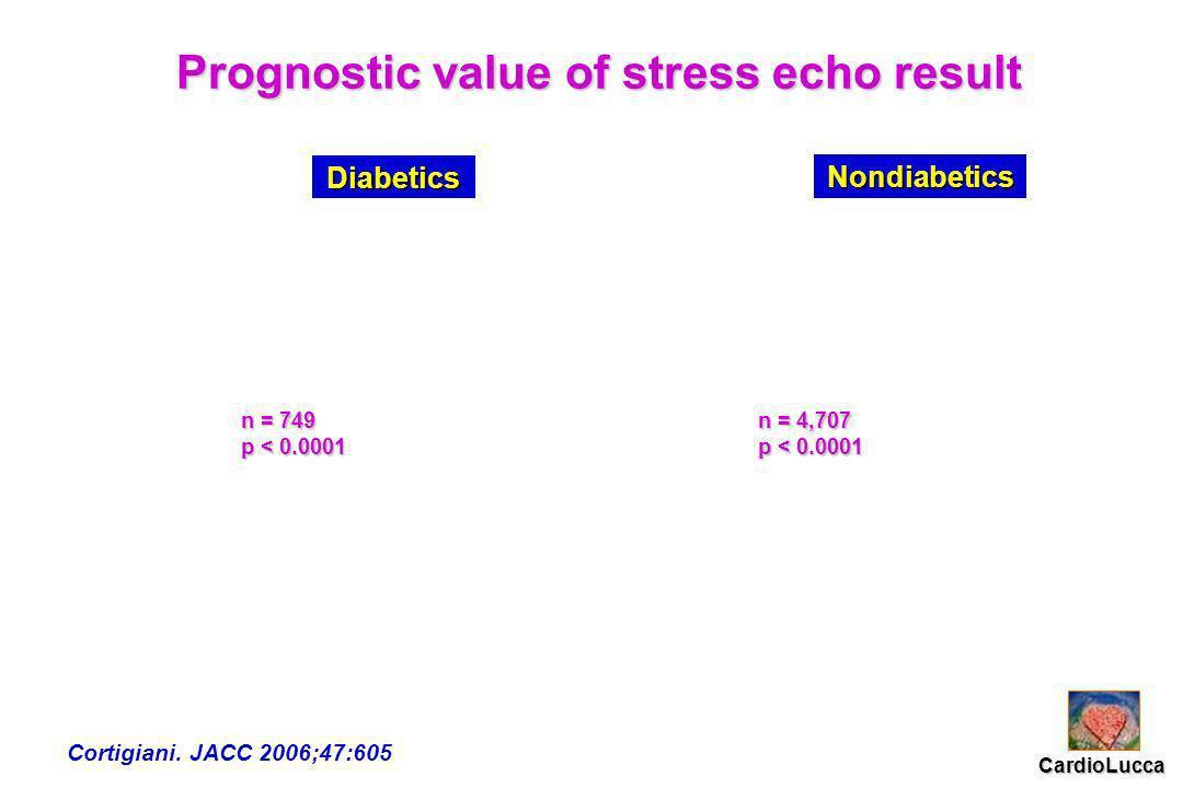 Prognostic value of stress echo result n = 749 p < 0.0001 n = 4,707 p < 0.0001 Cortigiani.