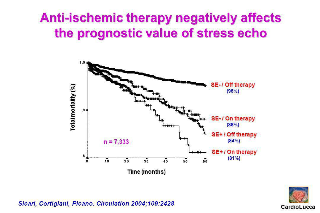 Anti-ischemic therapy negatively affects the prognostic value of stress echo SE- / On therapy (88%) SE+ / Off therapy (84%) SE+ / On therapy (81%) SE- / Off therapy (95%) Time (months) Total mortality (%) CardioLucca Sicari, Cortigiani, Picano.