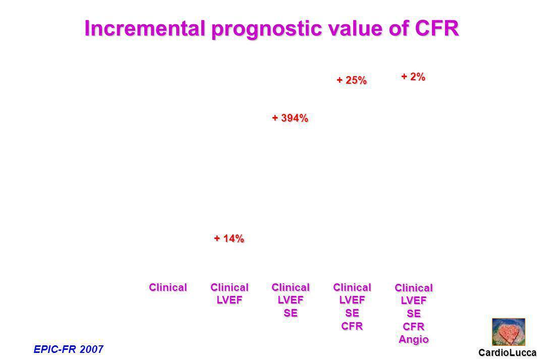 Clinical ClinicalLVEF ClinicalLVEFSE ClinicalLVEFSECFR ClinicalLVEFSECFRAngio + 14% + 394% + 25% + 2% Incremental prognostic value of CFR EPIC-FR 2007 CardioLucca