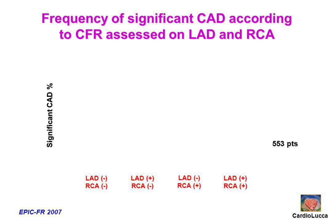 LAD (-) RCA (-) LAD (+) RCA (-) LAD (-) RCA (+) LAD (+) RCA (+) Frequency of significant CAD according to CFR assessed on LAD and RCA CardioLucca EPIC-FR 2007 553 pts Significant CAD %
