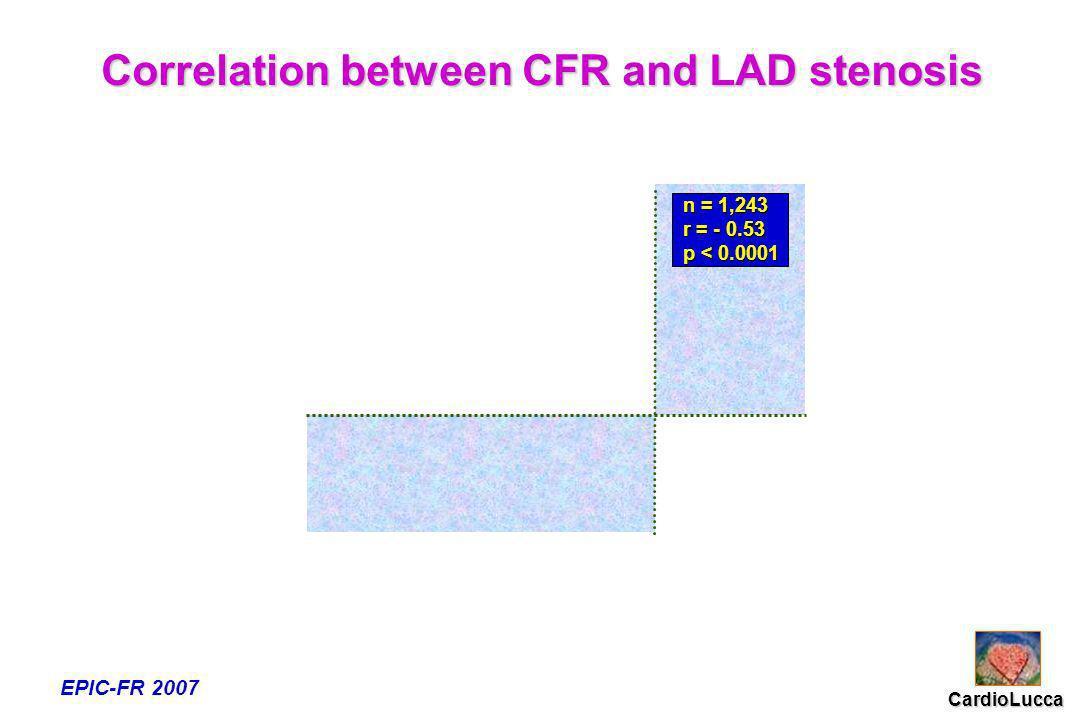 Correlation between CFR and LAD stenosis EPIC-FR 2007 CardioLucca n = 1,243 r = 0.53 p < 0.0001 n = 1,243 n = 1,243 r = - 0.53 r = - 0.53 p < 0.0001 p < 0.0001