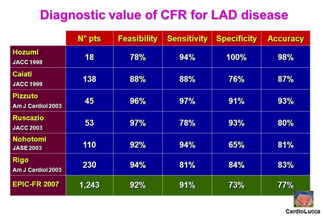 Diagnostic value of CFR for LAD disease N° pts FeasibilitySensitivitySpecificityAccuracy Hozumi JACC 1998 1878%94%100%98% Caiati JACC 1999 13888%88%76%87% Pizzuto Am J Cardiol 2003 4596%97%91%93% Ruscazio JACC 2003 5397%78%93%80% Nohotomi JASE 2003 11092%94%65%81% Rigo Am J Cardiol 2003 23094%81%84%83% EPIC-FR 2007 1,24392%91%73%77% CardioLucca