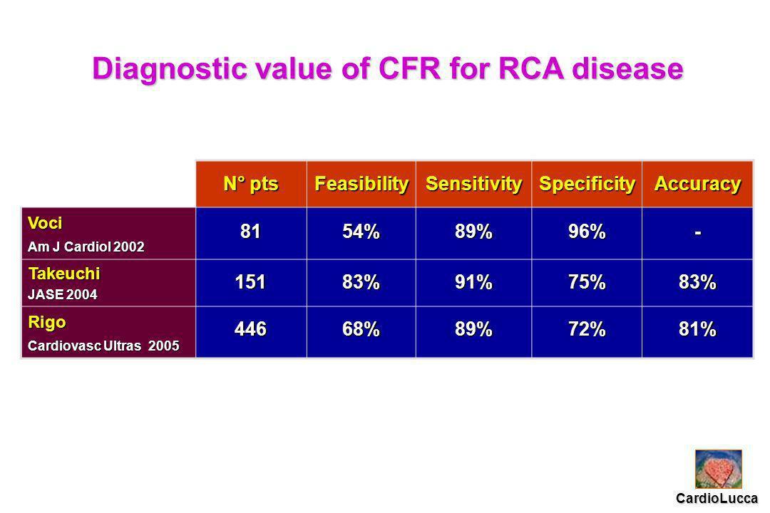 N° pts FeasibilitySensitivitySpecificityAccuracy Voci Am J Cardiol 2002 8154%89%96%- Takeuchi JASE 2004 15183%91%75%83% Rigo Cardiovasc Ultras 2005 44668%89%72%81% CardioLucca Diagnostic value of CFR for RCA disease
