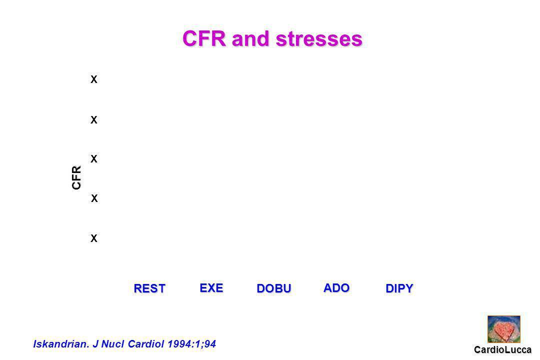 REST EXE DOBU ADO DIPY CFR and stresses Iskandrian.