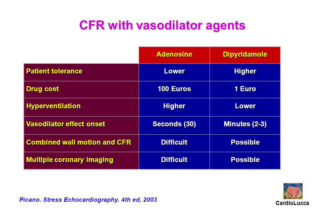 CFR with vasodilator agents AdenosineDipyridamole Patient tolerance LowerHigher Drug cost 100 Euros 1 Euro HyperventilationHigherLower Vasodilator effect onset Seconds (30) Minutes (2-3) Combined wall motion and CFR DifficultPossible Multiple coronary imaging DifficultPossible Picano.