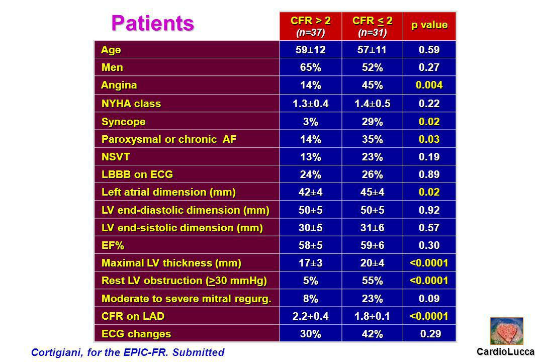 Patients CFR > 2 (n=37) CFR < 2 (n=31) p value Age Age59±1257±110.59 Men Men65%52%0.27 Angina Angina14%45%0.004 NYHA class NYHA class1.3±0.41.4±0.50.2