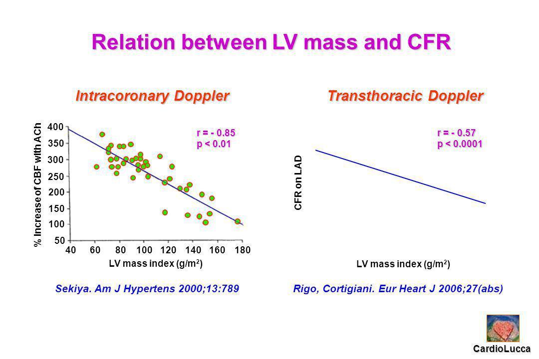 Sekiya. Am J Hypertens 2000;13:789 Relation between LV mass and CFR Rigo, Cortigiani.