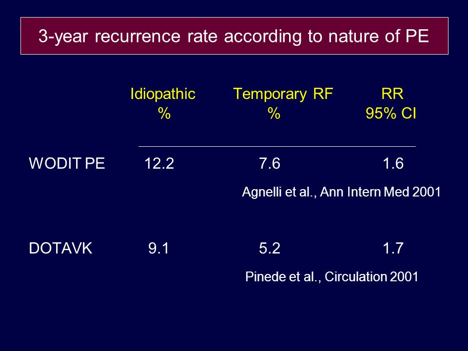 Idiopathic Temporary RF RR % % 95% CI WODIT PE 12.2 7.6 1.6 Agnelli et al., Ann Intern Med 2001 DOTAVK 9.1 5.2 1.7 Pinede et al., Circulation 2001 3-year recurrence rate according to nature of PE