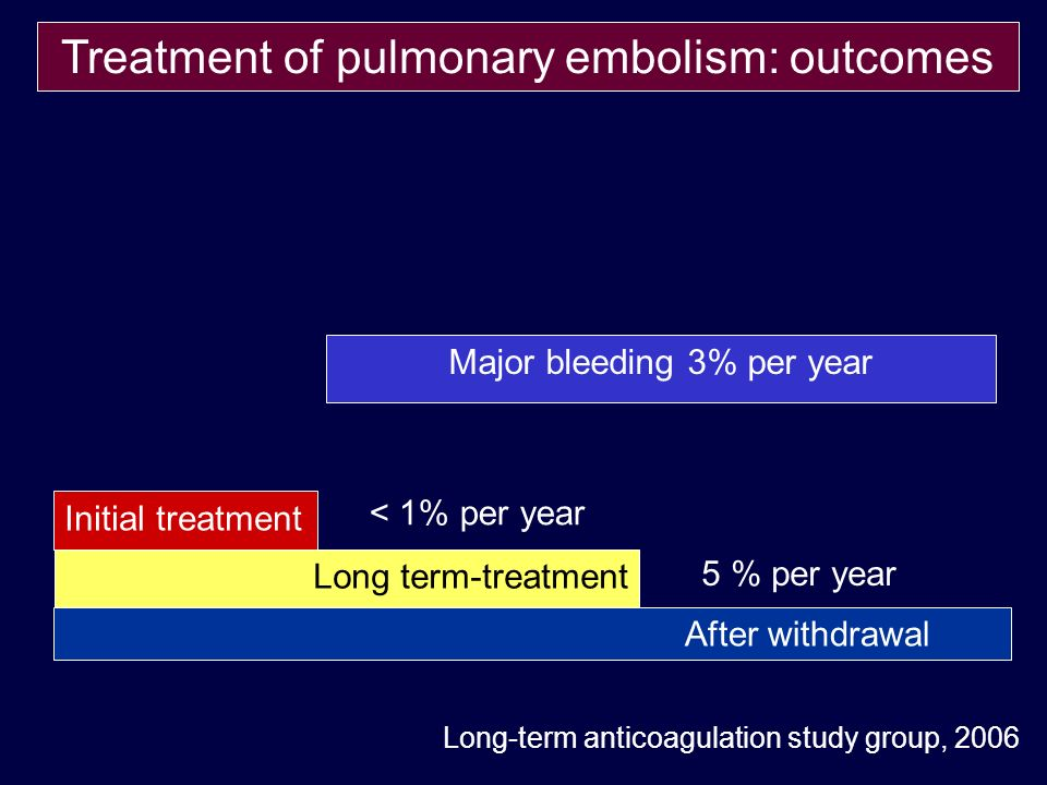 Treatment of pulmonary embolism: outcomes Initial treatment Long term-treatment After withdrawal < 1% per year 5 % per year Major bleeding 3% per year Long-term anticoagulation study group, 2006