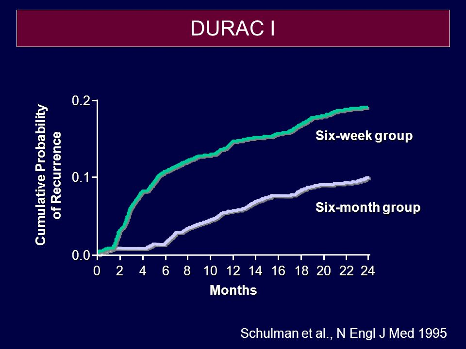 Kearon et., N Engl J Med 1999 Event Rate (%) Months After Randomization 50 40 30 20 10 0 06121824 Placebo Warfarin P<.001 Patients at Risk Placebo83442514 4 Warfarin79573621 11 LAFIT