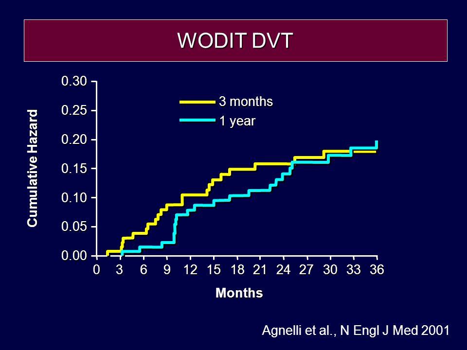 Agnelli et al., N Engl J Med 2001 Months 0.30 0.20 0.10 0.00 061218243036 3 months 1 year Cumulative Hazard 0.05 0.25 0.15 3915212733 WODIT DVT