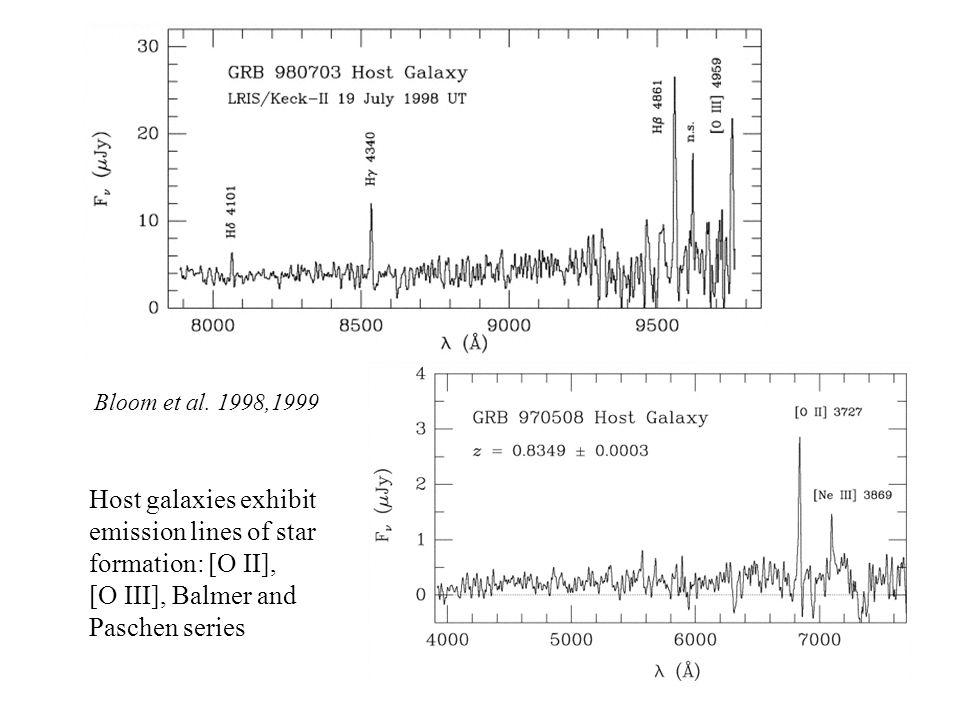 Bloom et al. 1998,1999 Host galaxies exhibit emission lines of star formation: [O II], [O III], Balmer and Paschen series