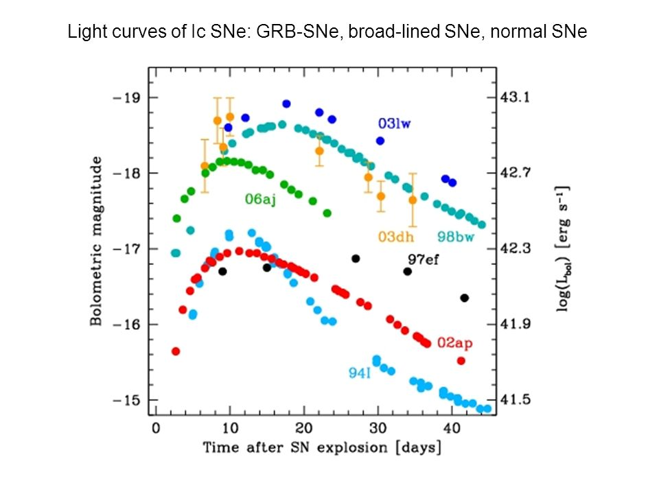 Light curves of Ic SNe: GRB-SNe, broad-lined SNe, normal SNe