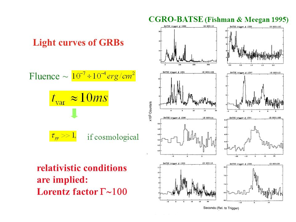Light curves of GRBs Fluence ~ if cosmological relativistic conditions are implied: Lorentz factor CGRO-BATSE (Fishman & Meegan 1995)