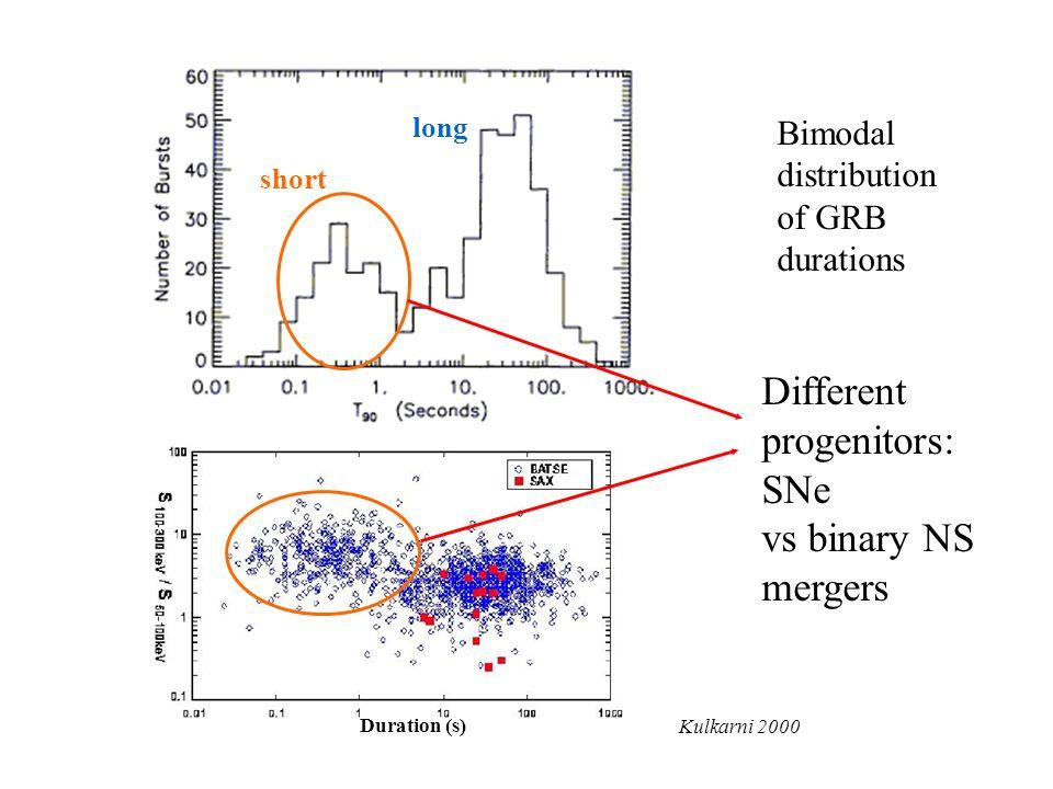 Bimodal distribution of GRB durations short long Different progenitors: SNe vs binary NS mergers Kulkarni 2000 Duration (s)