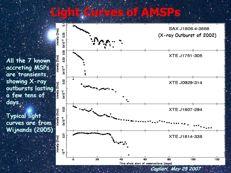 Scuola Nazionale di Dottorato Cagliari, May 25 2007 Light Curves of AMSPs All the 7 known accreting MSPs are transients, showing X-ray outbursts lasti