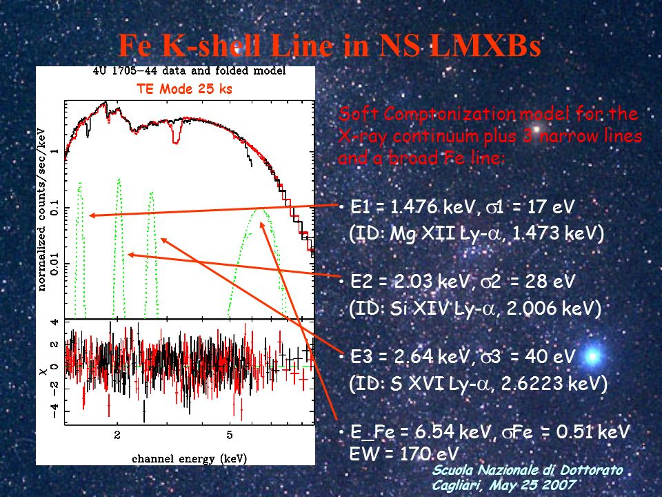 Scuola Nazionale di Dottorato Cagliari, May 25 2007 Fe K-shell Line in NS LMXBs TE Mode 25 ks Soft Comptonization model for the X-ray continuum plus 3