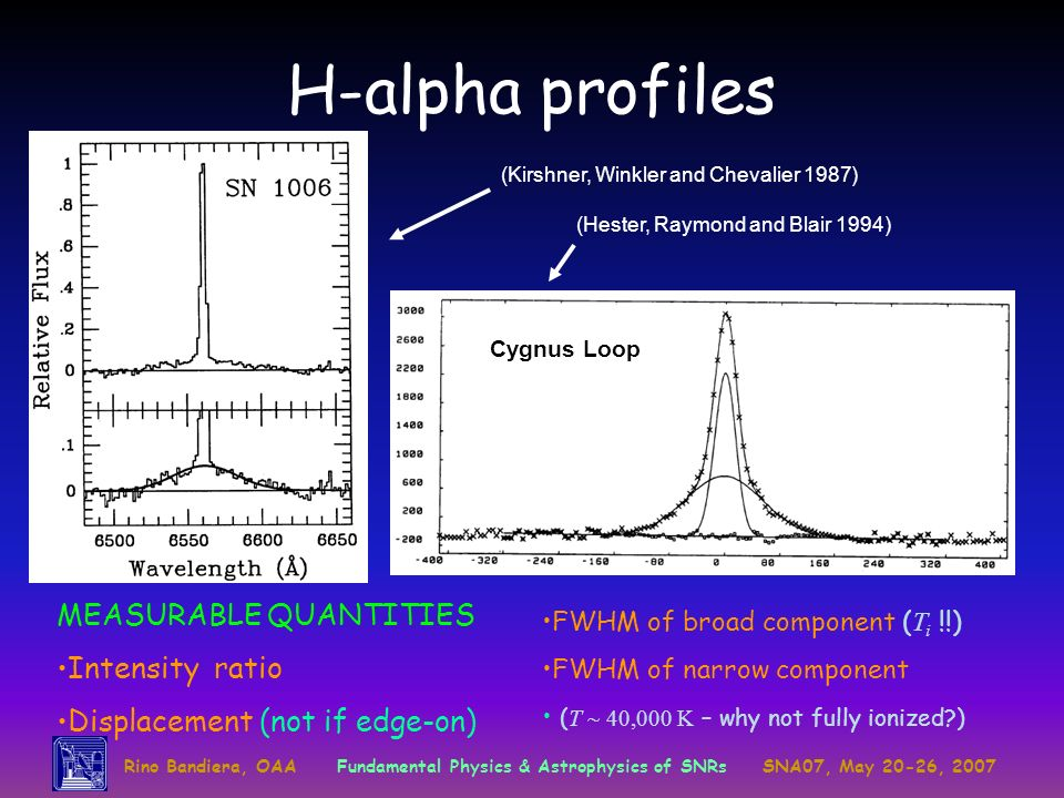 Rino Bandiera, OAAFundamental Physics & Astrophysics of SNRsSNA07, May 20-26, 2007 H-alpha profiles (Hester, Raymond and Blair 1994) (Kirshner, Winkle