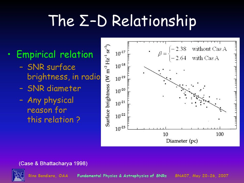 Rino Bandiera, OAAFundamental Physics & Astrophysics of SNRsSNA07, May 20-26, 2007 The Σ–D Relationship Empirical relation –SNR surface brightness, in radio –SNR diameter –Any physical reason for this relation .