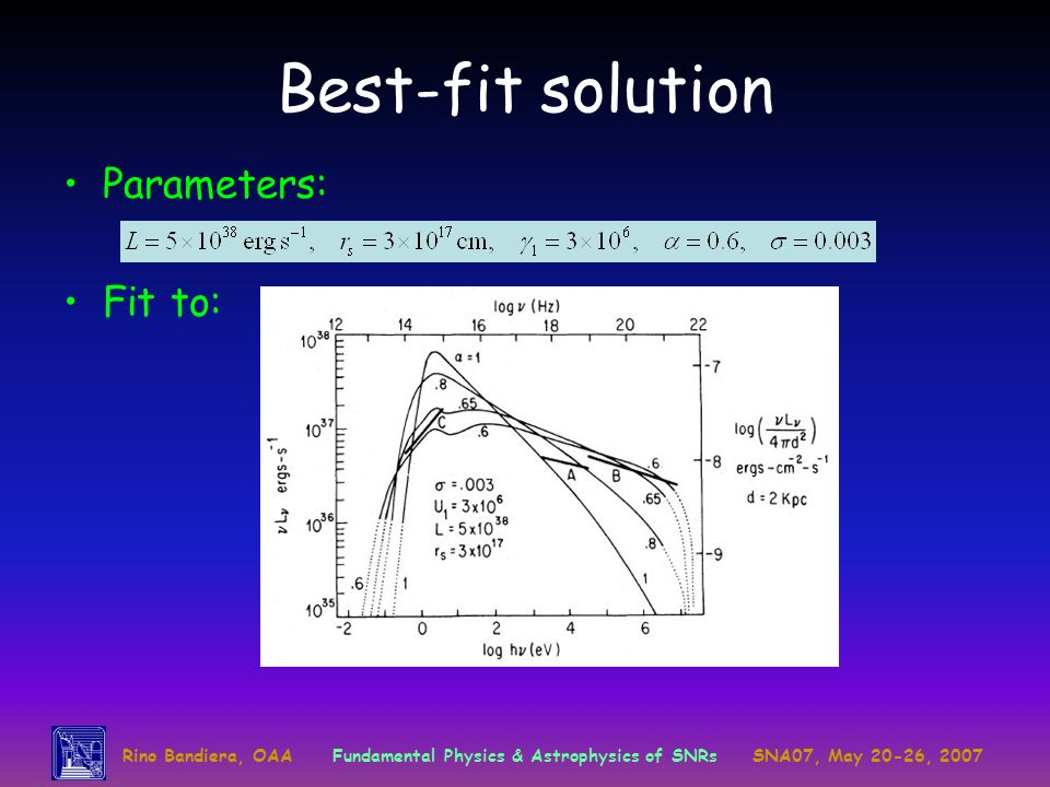 Rino Bandiera, OAAFundamental Physics & Astrophysics of SNRsSNA07, May 20-26, 2007 Best-fit solution Parameters: Fit to: