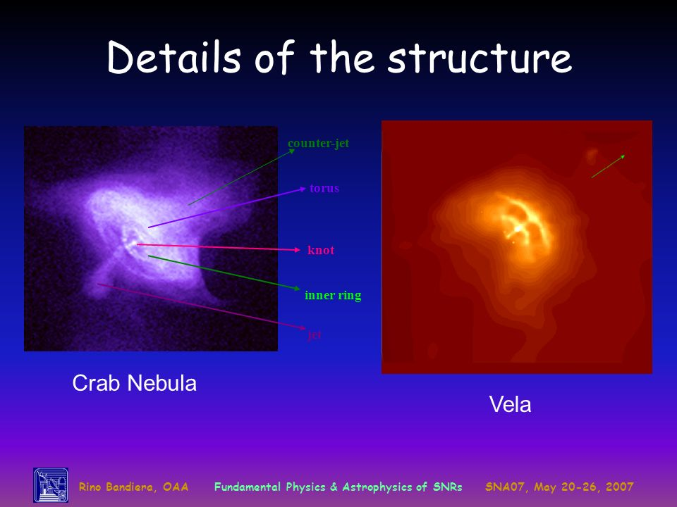 Rino Bandiera, OAAFundamental Physics & Astrophysics of SNRsSNA07, May 20-26, 2007 Details of the structure knot jet inner ring torus counter-jet Crab Nebula Vela