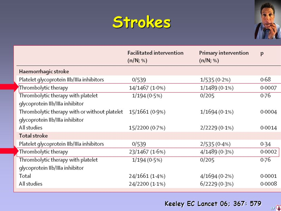 17 Strokes Keeley EC Lancet 06; 367: 579
