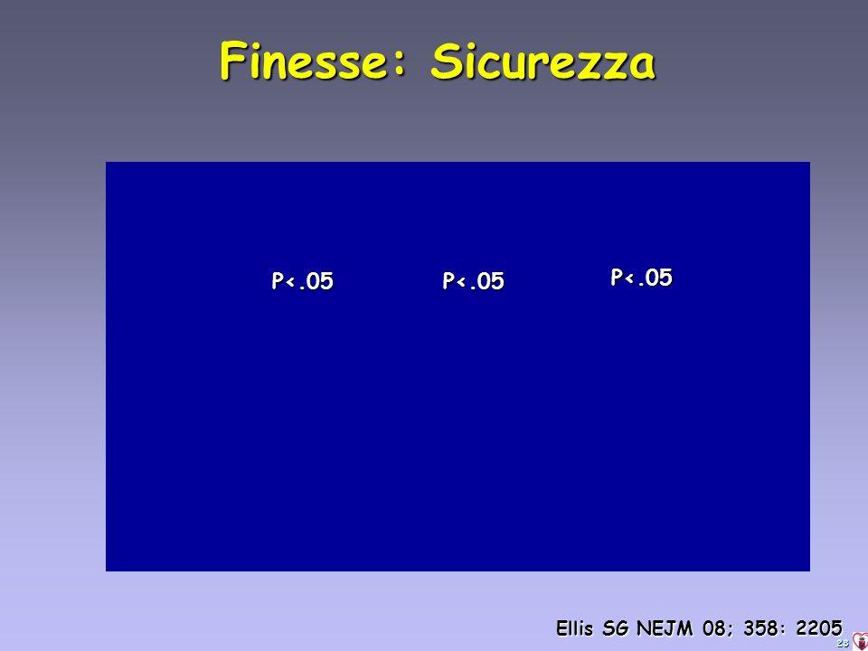 23 Finesse: Sicurezza P<.05 P<.05P<.05 Ellis SG NEJM 08; 358: 2205