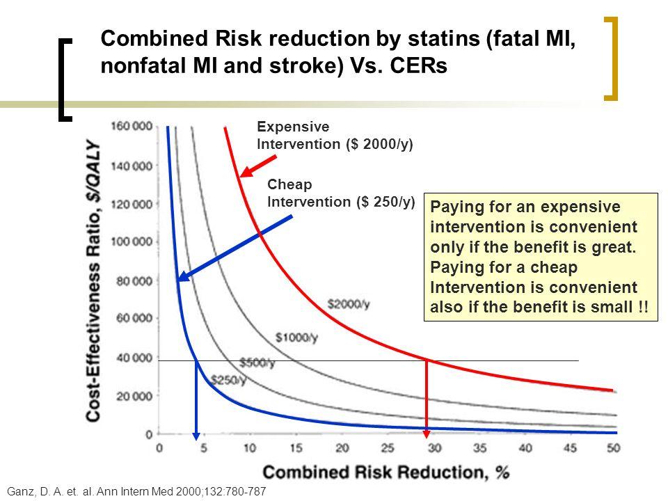Ganz, D. A. et. al. Ann Intern Med 2000;132:780-787 Combined Risk reduction by statins (fatal MI, nonfatal MI and stroke) Vs. CERs Expensive Intervent
