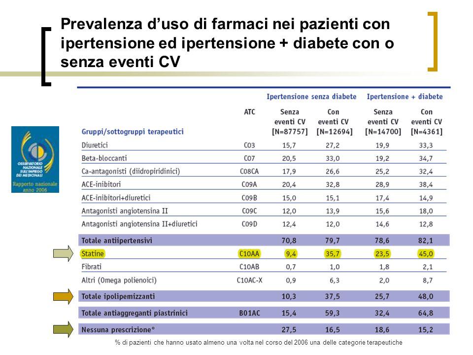 Prevalenza duso di farmaci nei pazienti con ipertensione ed ipertensione + diabete con o senza eventi CV % di pazienti che hanno usato almeno una volt